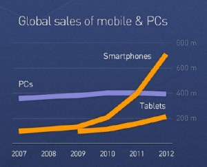Just look at smartphone growth